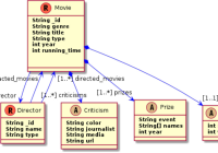 Discovery And Visualization Of Nosql Database Schemas intended for Er Diagram For Nosql