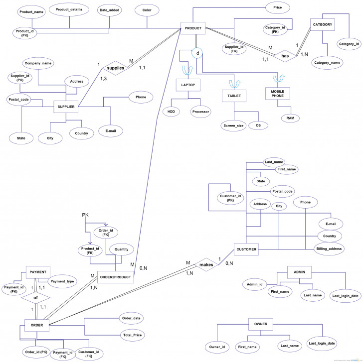 Permalink to Does This E-R/eer Diagram Contain Correct Relationships And inside Er Model Cardinality