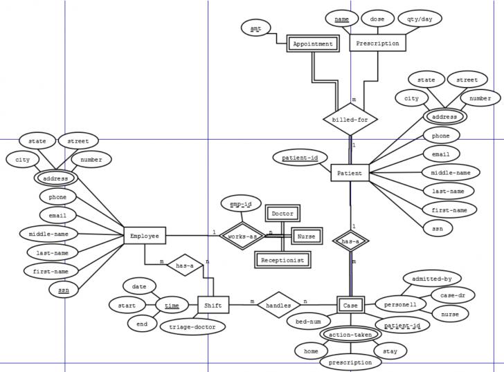 Permalink to Does This Er Schema Make Sense – Stack Overflow throughout Er Diagram To Database Schema