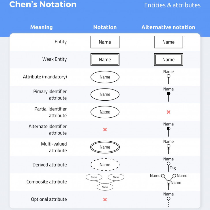 Permalink to Don't Get Wrong! Explained Guide To Choosing A Database in Er Notation