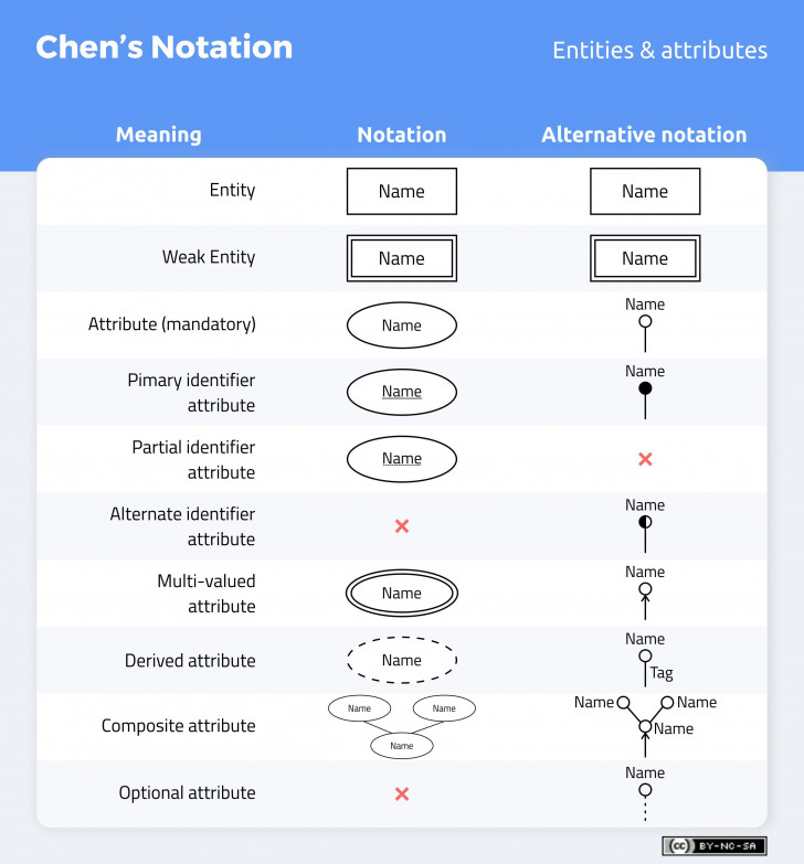 Permalink to Don't Get Wrong! Explained Guide To Choosing A Database intended for Er Diagram Cardinality Symbols