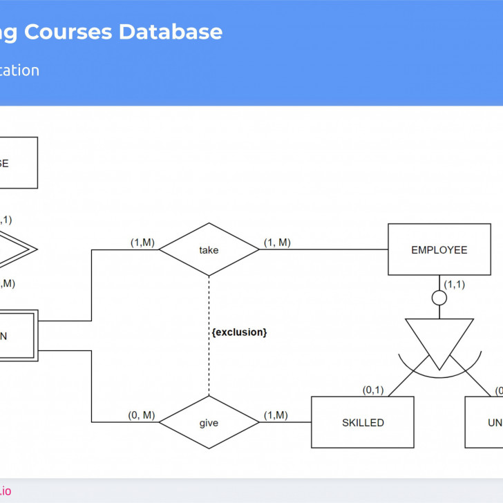 Permalink to Don't Get Wrong! Explained Guide To Choosing A Database with regard to Er Diagram Zero To Many