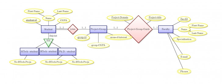 Permalink to Drawing The E-R Diagram – Tikz – Diagram Overflowing – Tex intended for Er Diagram Disjoint
