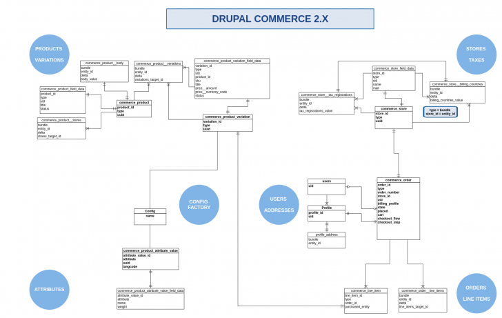 Permalink to Drupal Commerce 2.x : Entity Relation Diagram [#2818857 pertaining to Drupal 8 Er Diagram