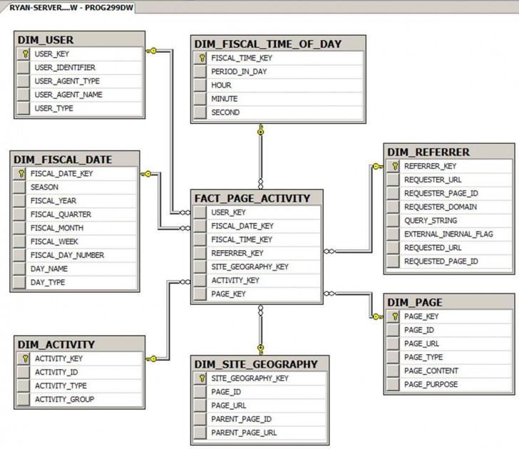 Permalink to Dw Design | Clickstream Data Warehousing for Er Diagram To Star Schema