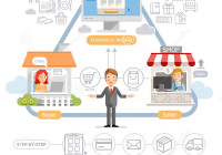 E Biznesowy Marketingowy Diagram Konceptualny Ilustracja throughout E Diagram
