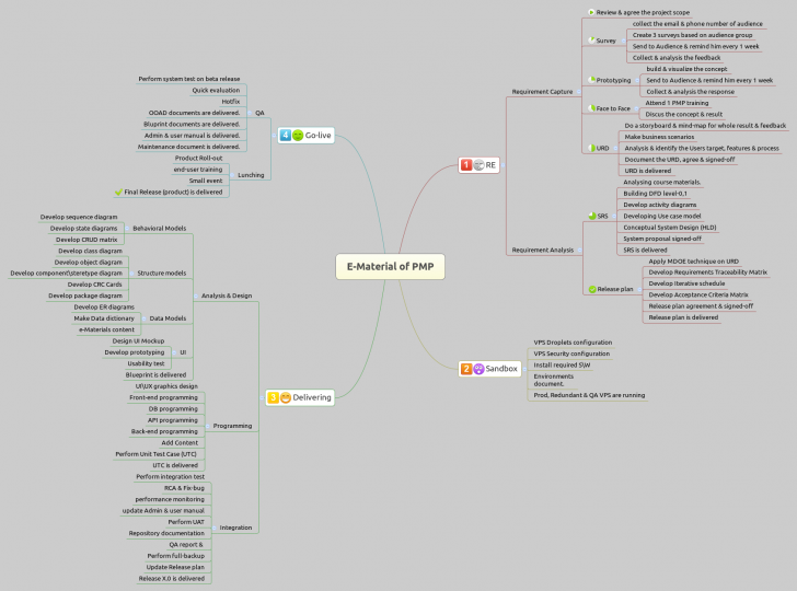 Permalink to E-Material Of Pmp – Xmind – Mind Mapping Software intended for Xmind Er Diagram