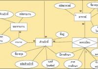 E-R Diagram ระบบลงทะเบียน throughout Er ไดอะแกรม