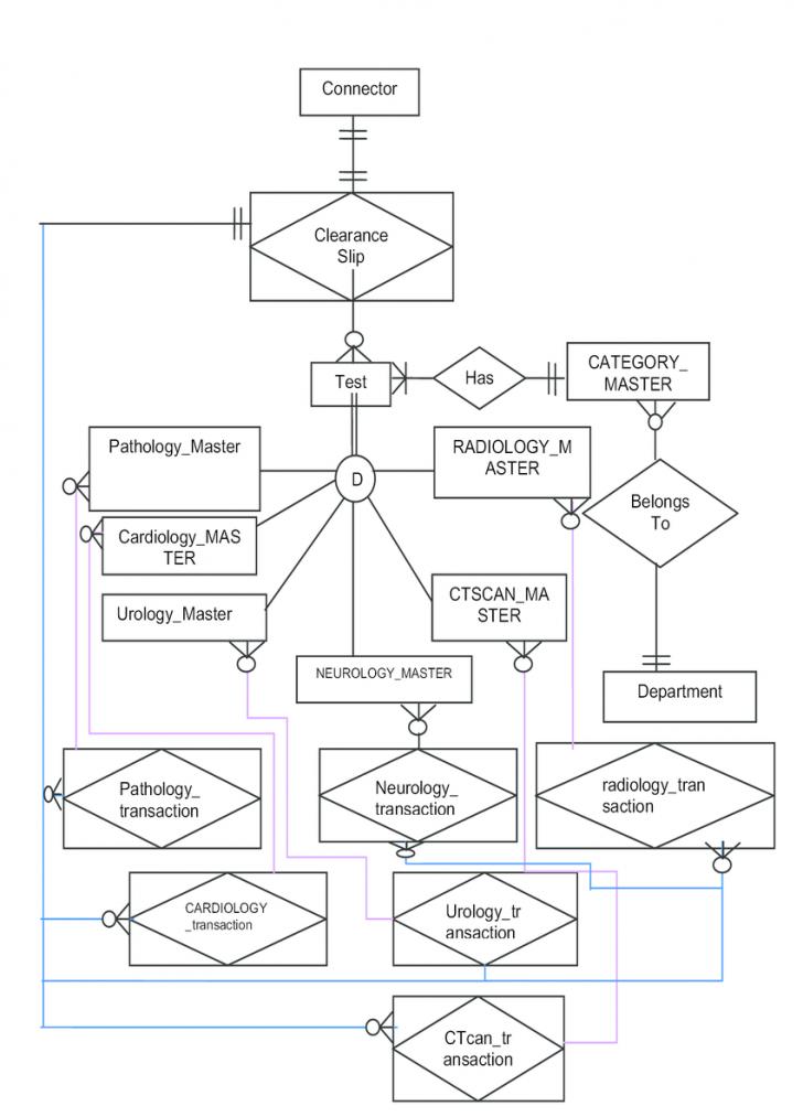 Permalink to E-R Diagram For Diagnostics System   Download Scientific Diagram in Er Diagram Connectors