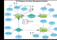 E-R Diagram For Library Management System, Computer Science Lecture |  Sabaq.pk | intended for E Library Er Diagram