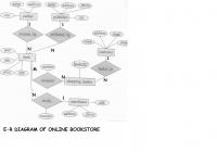 E-R Diagram For Online Bookstore(Roll N0-3,s5 Cs2) | Lbs inside Er Diagram Book