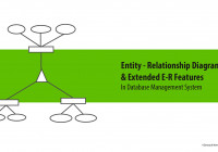 E-R Model Diagram And Extended E-R Feature In Dbms with In An Er Diagram Double Rectangle Represents