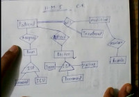 E – R Model Hospital Management System For Uptu Lec-5 – Youtube pertaining to Er Diagram Examples Hotel Management