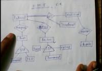 E – R Model Hospital Management System Lec-5 inside Er Diagram University Management System