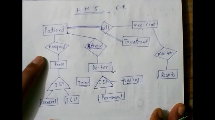 Permalink to E – R Model Hospital Management System Lec-5 inside Er Diagram University Management System