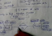 E – R Model Library Management System Dbms Lec – 4 with E Library Er Diagram