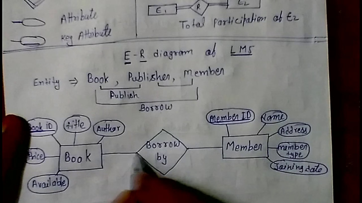 Permalink to E – R Model Library Management System Dbms Lec – 4 within Er Diagram Interview Questions