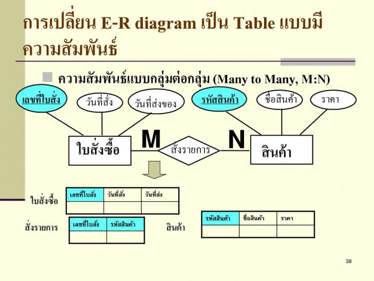 Permalink to การออกแบบโครงสร้างฐานข้อมูลด้วย E-R Model และการแปลงเป็นรีเล throughout Er Diagram M N คือ