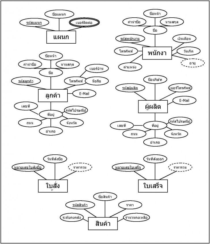 Permalink to บทที่ 6 for Er Diagram M N คือ