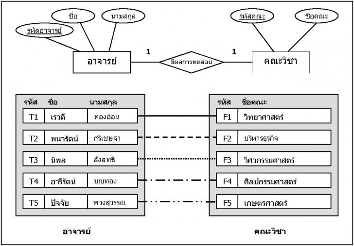 Permalink to บทที่ 6 within บทที่ 4 Er Diagram