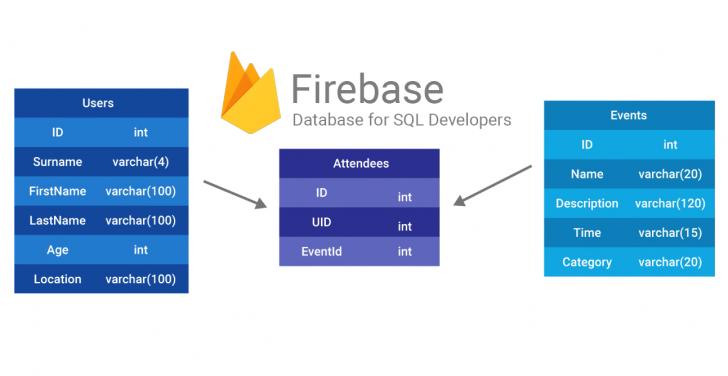 Permalink to มาทำความเข้าใจกับ Sql Database และ Firebase Database กันเถอะ inside Er Diagram 8Nv