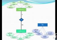 ระบบร้านอาหาร – Er Diagram ระบบร้านอาหาร within Er ไดอะแกรม