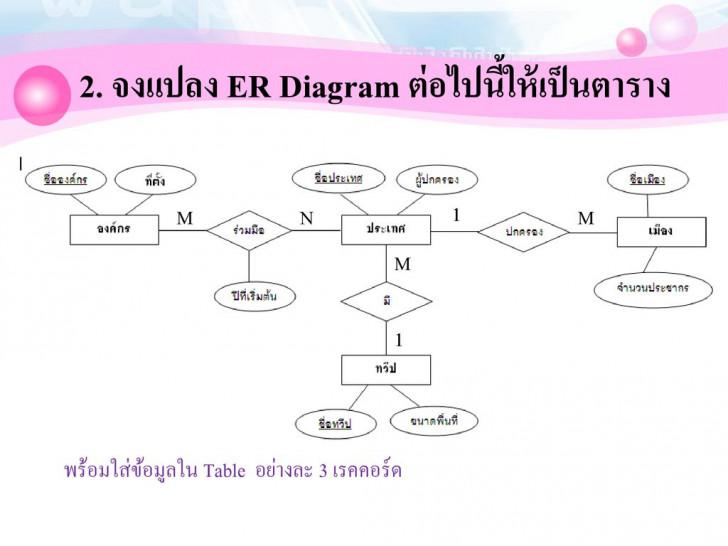 Permalink to สรุปขั้นตอนการสร้าง E-R Diagram – Ppt ดาวน์โหลด with regard to Er Diagram N คือ