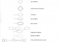หน่วยที่ 4 แนวคิด Entity-Relationship Model – ระบบฐานข้อมูล with Er ไดอะแกรม