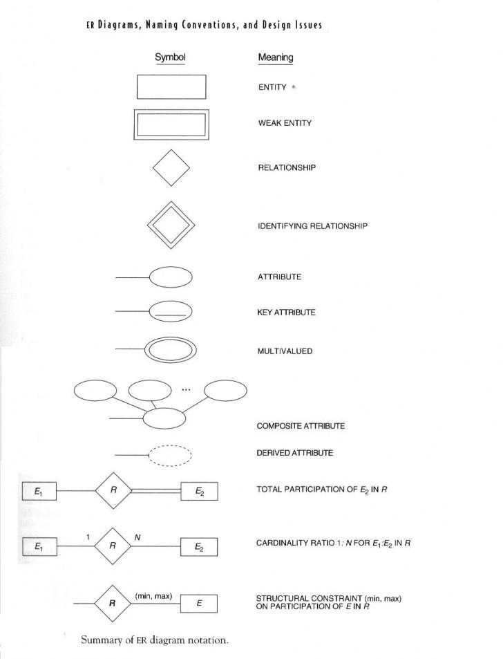 Permalink to หน่วยที่ 4 แนวคิด Entity-Relationship Model – ระบบฐานข้อมูล with Er ไดอะแกรม