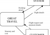 E238 Information Systems Tee 2003 Answers regarding Er Diagram Examples For Travel Agency