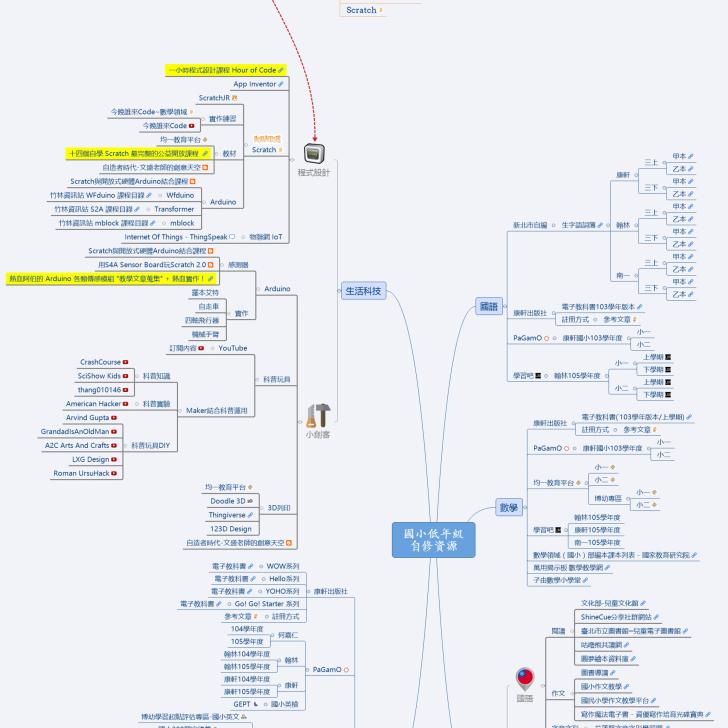 Permalink to 國小低年級自修資源 | Mind Mapping Tools, Work Organization regarding Er Diagram Udemy