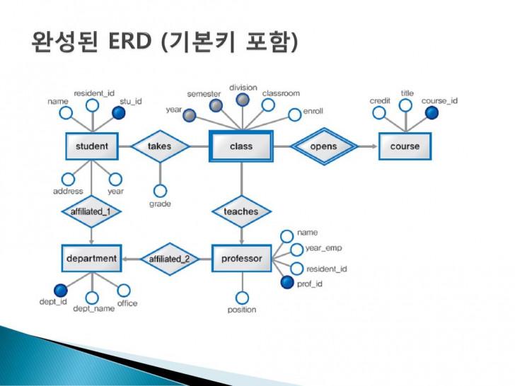 Permalink to 설계 단계 개념적 설계 Er 다이어그램 논리적 설계 – Ppt Download with Er 다이어그램