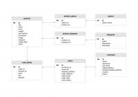 Ecommerce Database Diagram Template   Moqups in Er Diagram Website