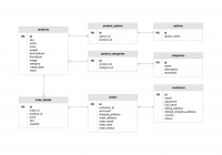 Ecommerce Database Diagram Template | Moqups in Erd Schema