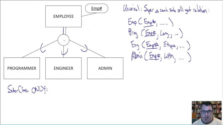 Permalink to Eer To Relational Translation Techniques within Mapping Of Er Diagram To Relational Model Examples