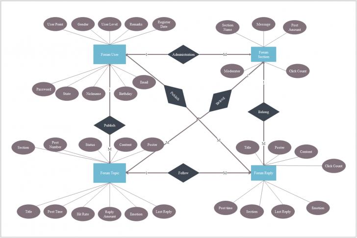 Permalink to Ein Daten-Beziehungs-Diagramm, Auch Genannt Er-Modell, Ist for Er Modell