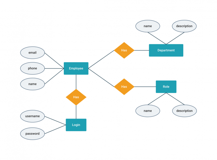 Permalink to Employee Management System Erd Template | Moqups with regard to Er Diagram Benefits