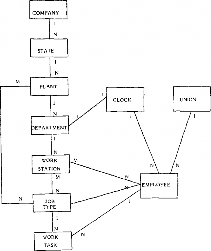 Permalink to English Sentence Structure And Entity-Relationship Diagrams intended for Er Diagram Union