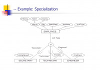 Enhanced Entity-Relationship (Eer) Model – Ppt Download in Er Diagram Specialization