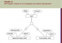 Enhanced Entity-Relationship (Eer) Modeling – Ppt Download inside Er Diagram Disjoint