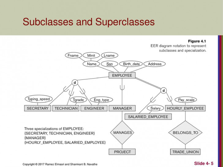 Permalink to Enhanced Entity-Relationship (Eer) Modeling – Ppt Download intended for Er Diagram Subclass