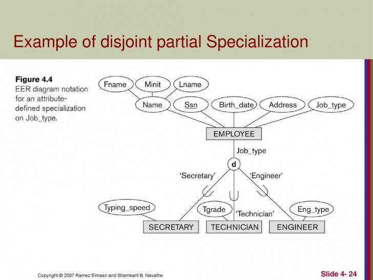 Permalink to Enhanced Entity-Relationship (Eer) Modeling – Ppt Download pertaining to Er Diagram Disjoint