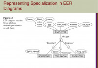 Enhanced Entity-Relationship (Eer) Modeling – Ppt Download regarding Er Diagram Specialization