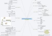 Enterprise Php Development – Xmind – Mind Mapping Software with regard to Xmind Er Diagram