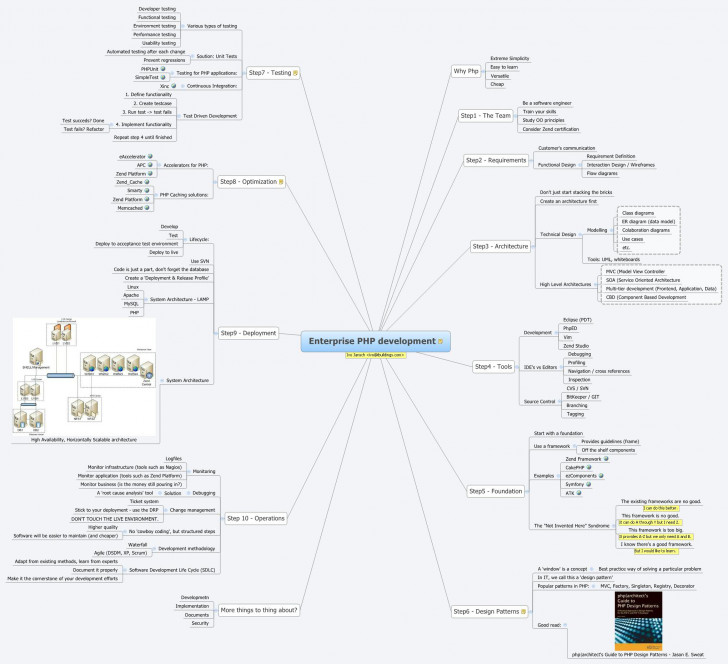 Permalink to Enterprise Php Development – Xmind – Mind Mapping Software with regard to Xmind Er Diagram