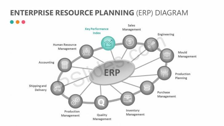 Permalink to Enterprise Resource Planning (Erp) Diagram – Pslides inside Erp Diagrams