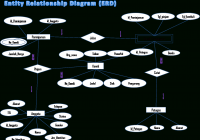 Entity Relational Diagram (Erd) Rental Komik – Ekspresi Positif regarding Er Diagram Of Instagram