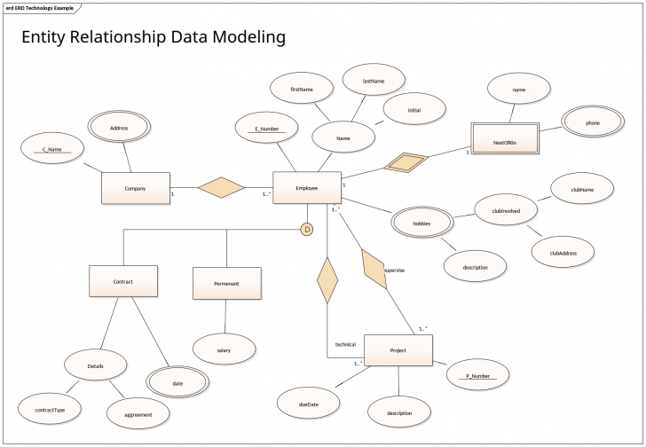 Permalink to Entity Relationship Data Modeling | Enterprise Architect within Er Model Diagram In Dbms