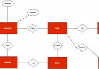 Entity Relationship Diagram: A Practical Guide | Database pertaining to Business Entity Diagram