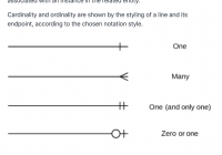 Entity Relationship Diagram / Cardinality / Crow's Foot inside Cardinality Diagram